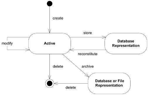 Domain Driven Design Aggregates Programming Musings By Vikas